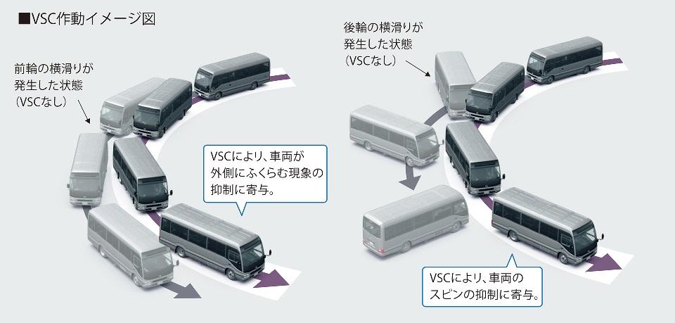 コースター全車種に標準装備されたVSC