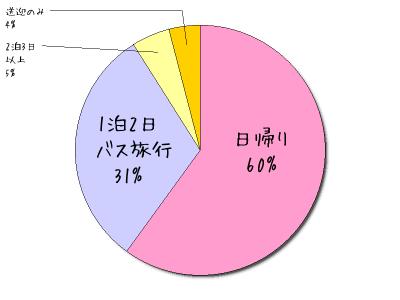 バス旅行の内訳【貸切バスの達人事務局調べ】