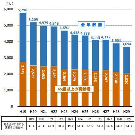 交通死亡死者数の推移