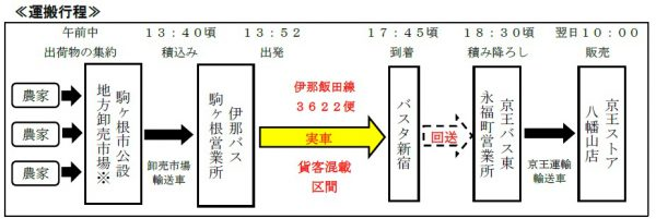 京王バスの事例