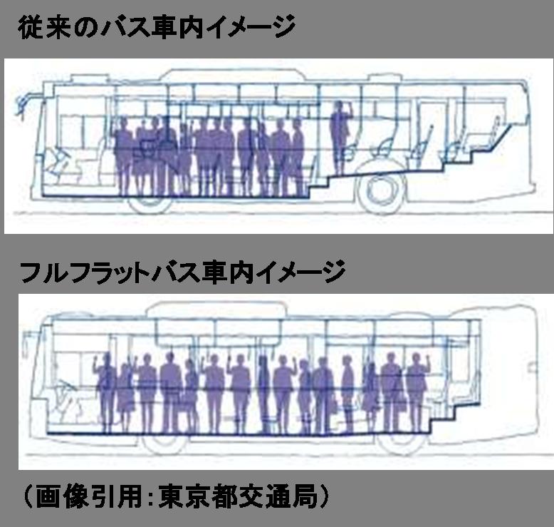フルフラットバス車内のイメージ図
