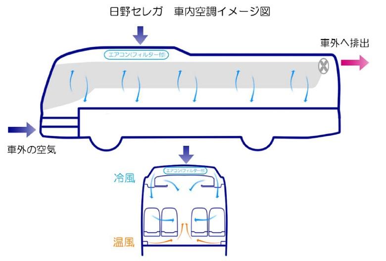 日野セレガ車内空調イメージ