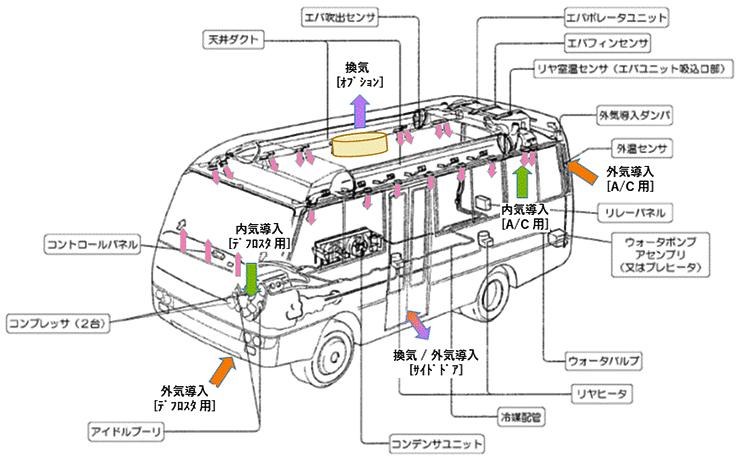 マイクロバスの外気導入メカニズム