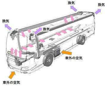 大型観光バス・「床下A/Cタイプ」