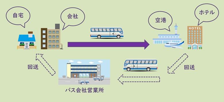 貸切バス片道利用の図